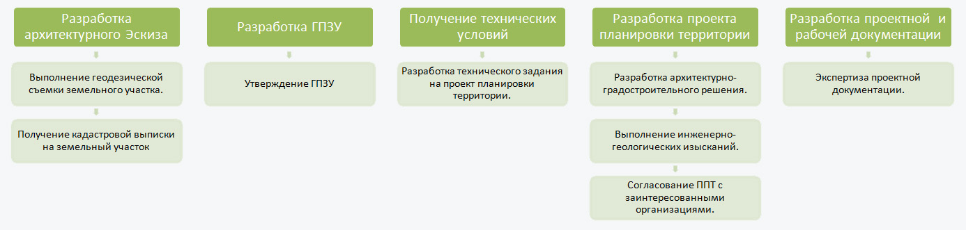 Порядок разработки проектной документации